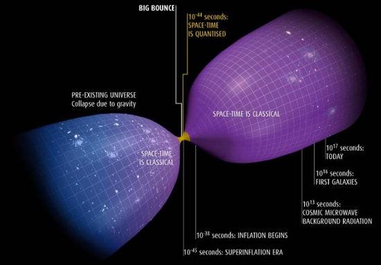 5 Teorias Alternativas Al Big Bang Que La Ciencia Considera Viables