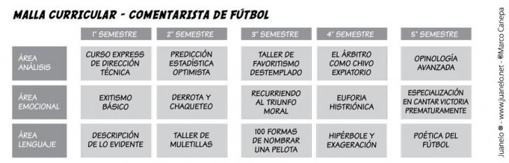 fútbol, malla curricular, universidades, carreras, educación, televisión, comenaristas