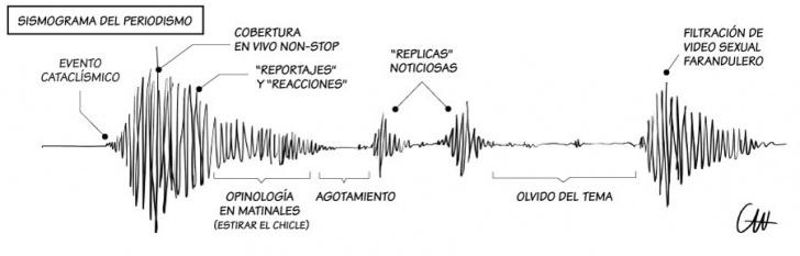 periodismo, noticias, terremotos, sismos, prensa, sismogramas