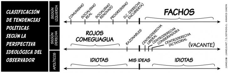 política, ideologías, prejuicios, comunismo, fascismo, derecha, izquierda, centro, políticos